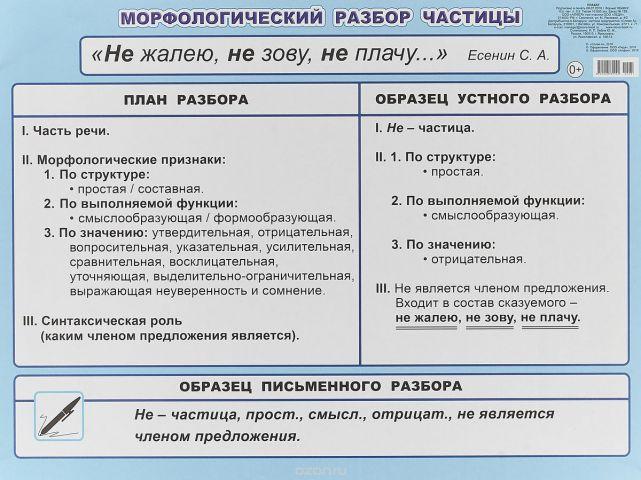МР частицы 5-6 класс